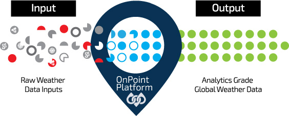 A depiction of the Weather Source OnPoint Weather data cleaning process. Raw weather data inputs are processed through the OnPoint Platform and the result is weather that is engineered for analytics.