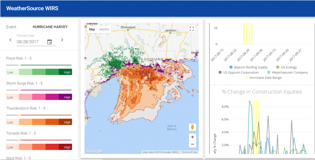 Example of WIRS embedded in Looker dashboard with real-time analytics tracking Hurricane Harvey and identifing weather conditions or perils that have the potential to impact the construction industry and affect pricing for roofing, sheet rock, and other industry-related materials and have an impact on construction equities.
